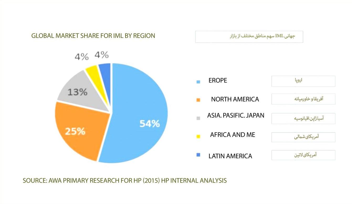 سهم مناطق مختلف از بازارIML  جهانی